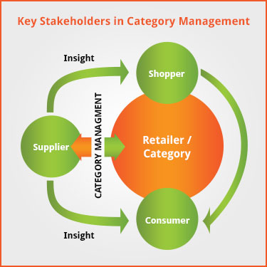 category management rh categorywins co uk Operations Management Diagram Use Case Diagram Library Systeem
