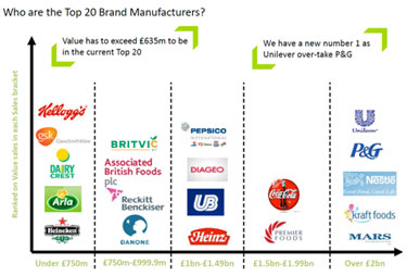 Top 20 Brand Manufacturers